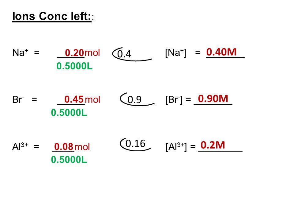 Ions Conc left:: Na+ = _____mol [Na+] = _______. Br- = _____mol [Br-] = _______.